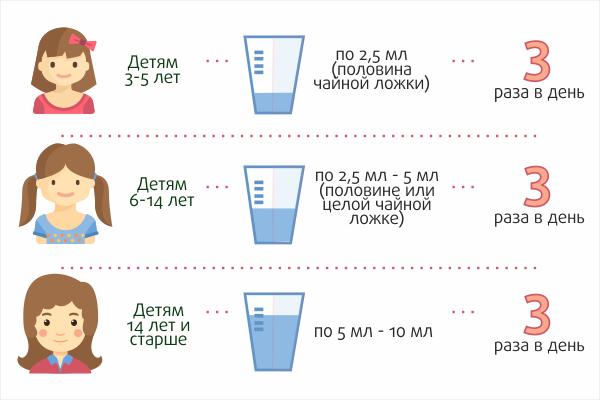 Способы применения сиропа от кашля Доктор МОМ<sup>®</sup>